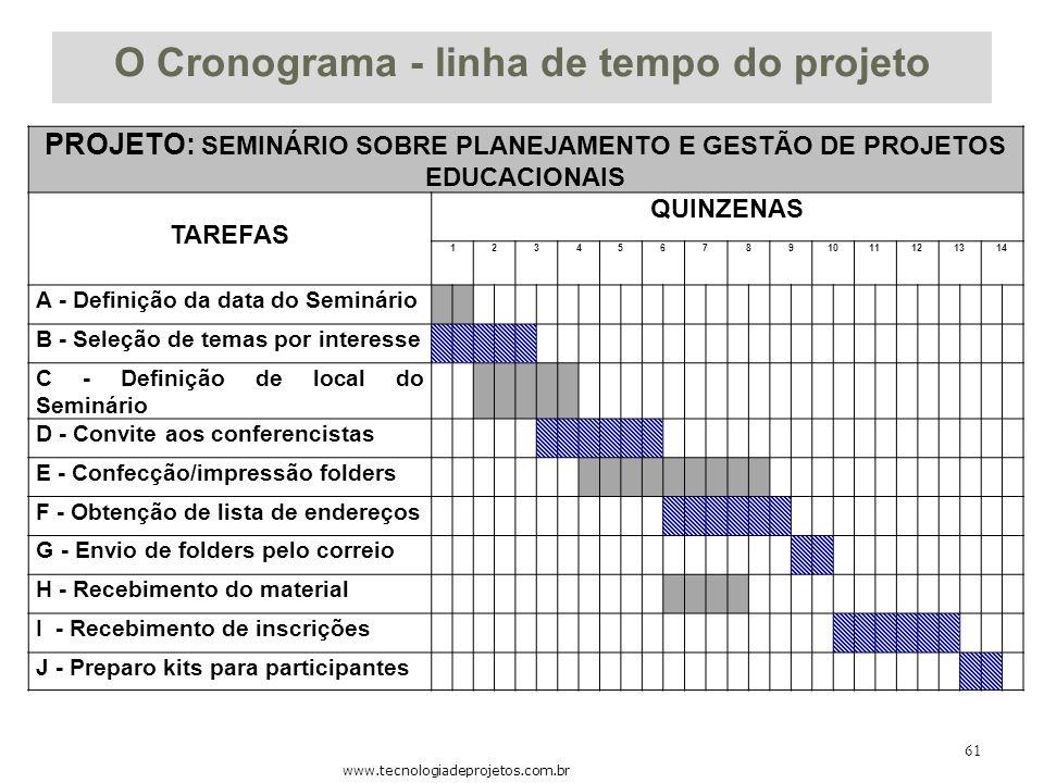 O Cronograma - linha de tempo do projeto
