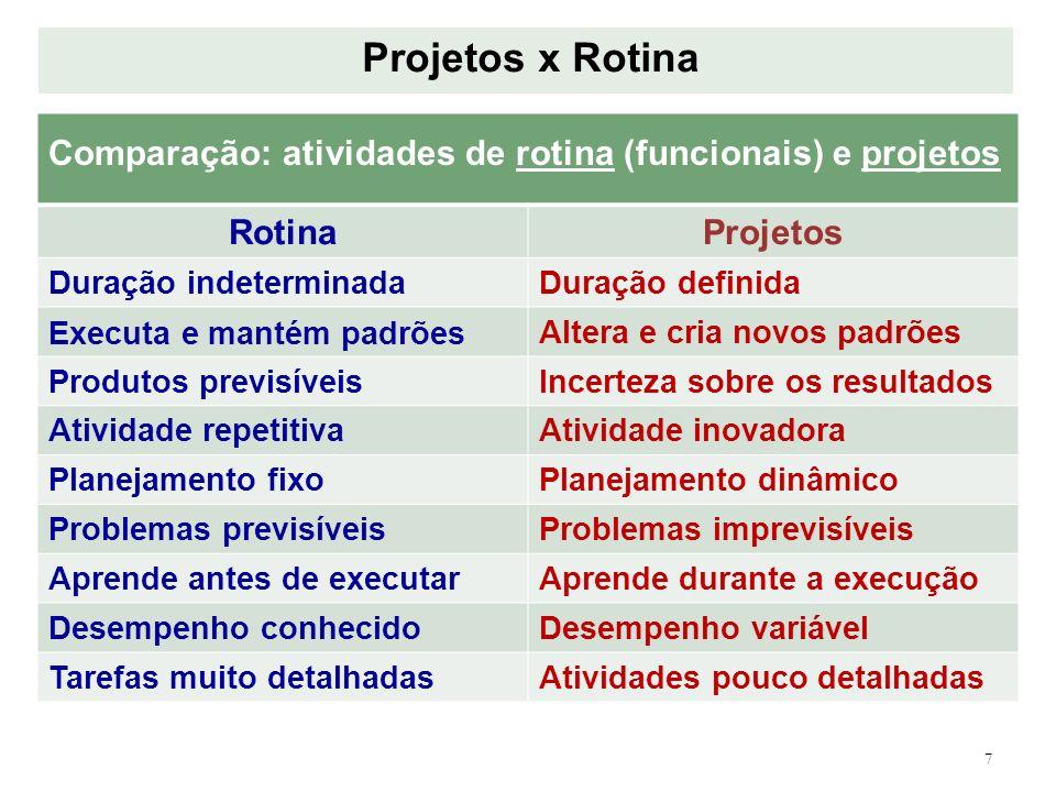Projetos x Rotina Comparação: atividades de rotina (funcionais) e projetos. Rotina. Projetos. Duração indeterminada.