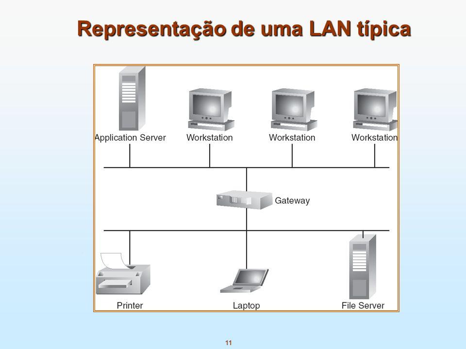 Representação de uma LAN típica
