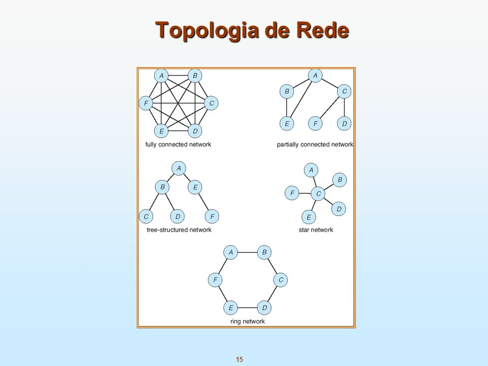 Topologia de Rede Fully Connected Network = Rede Completamente Conectada (todos os nós possui conexões entre si)