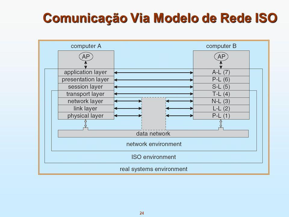Comunicação Via Modelo de Rede ISO
