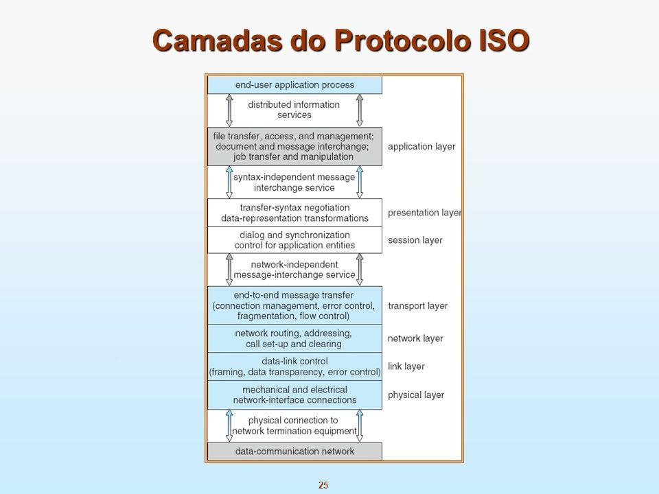 Camadas do Protocolo ISO