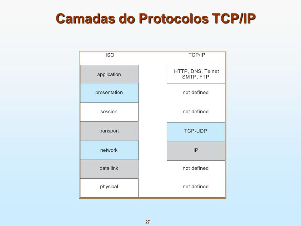 Camadas do Protocolos TCP/IP