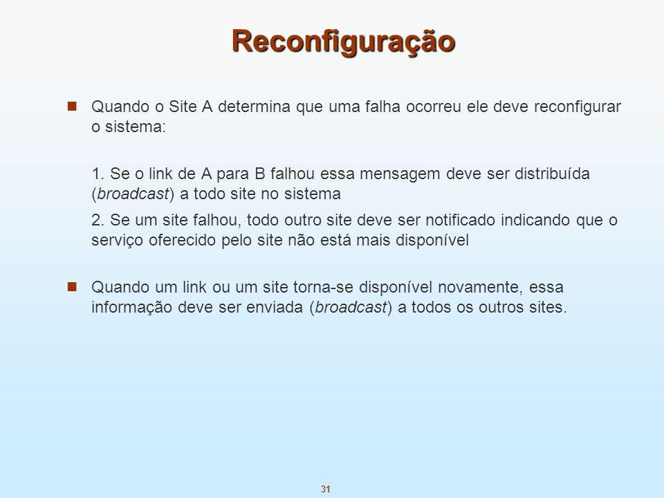 Reconfiguração Quando o Site A determina que uma falha ocorreu ele deve reconfigurar o sistema: