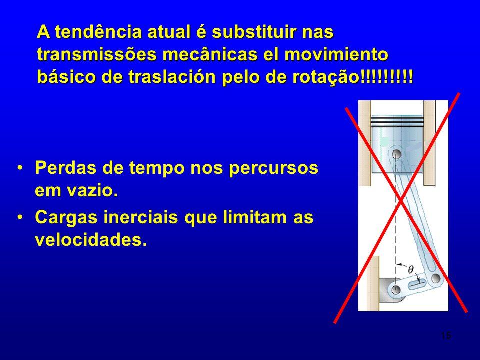 A tendência atual é substituir nas transmissões mecânicas el movimiento básico de traslación pelo de rotação!!!!!!!!!