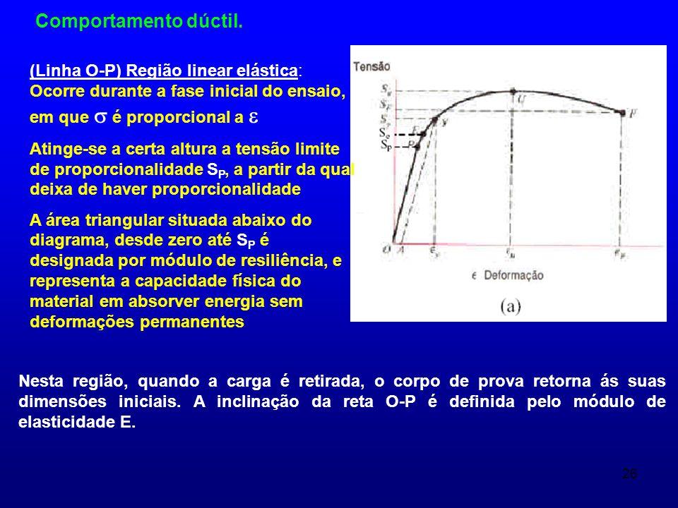 Comportamento dúctil. (Linha O-P) Região linear elástica: Ocorre durante a fase inicial do ensaio, em que  é proporcional a 
