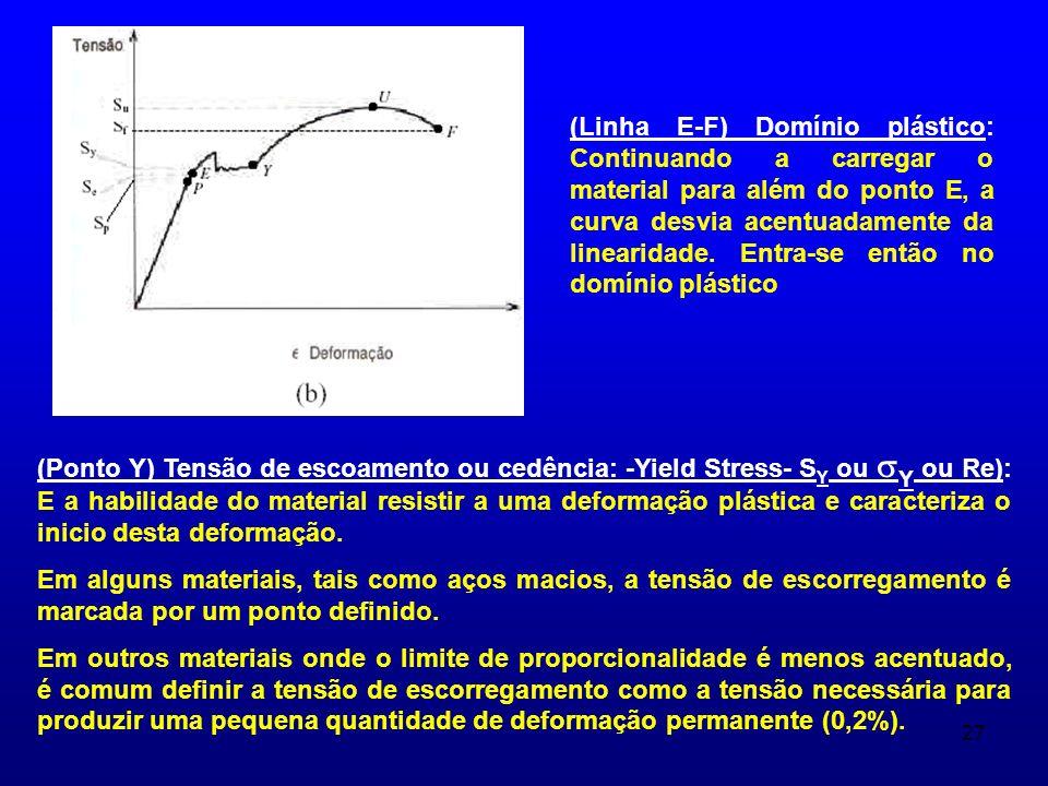 (Linha E-F) Domínio plástico: Continuando a carregar o material para além do ponto E, a curva desvia acentuadamente da linearidade. Entra-se então no domínio plástico