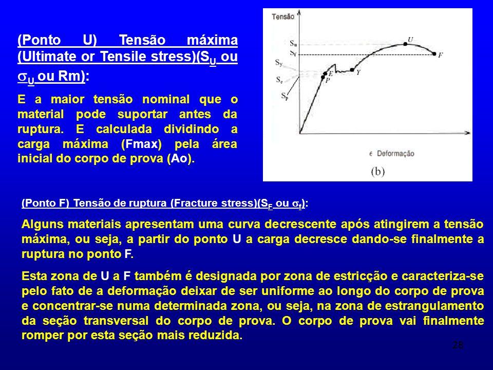 (Ponto U) Tensão máxima (Ultimate or Tensile stress)(SU ou U ou Rm):