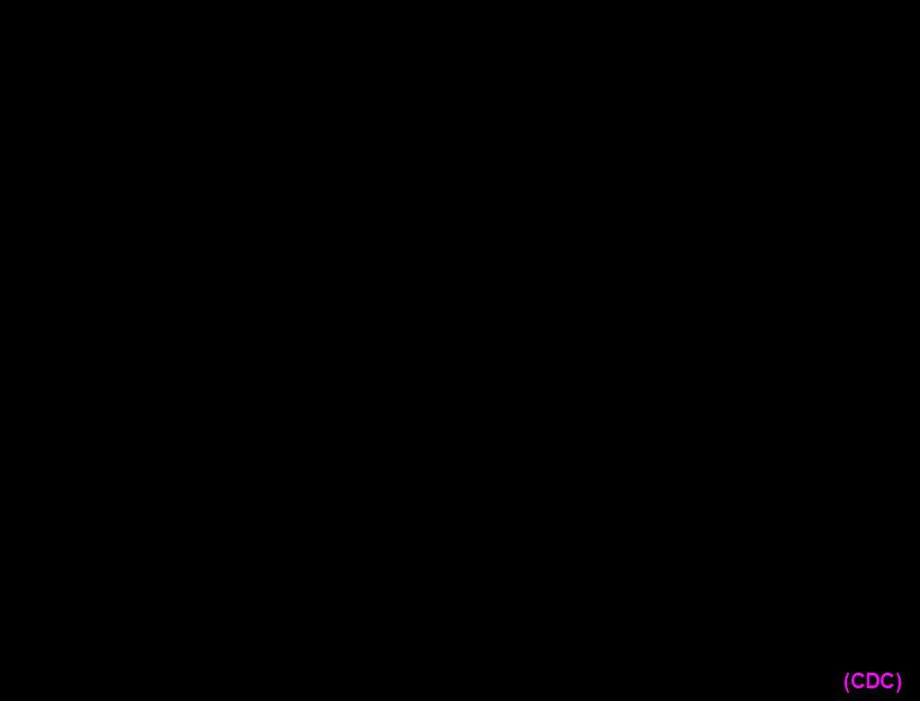 (CDC)