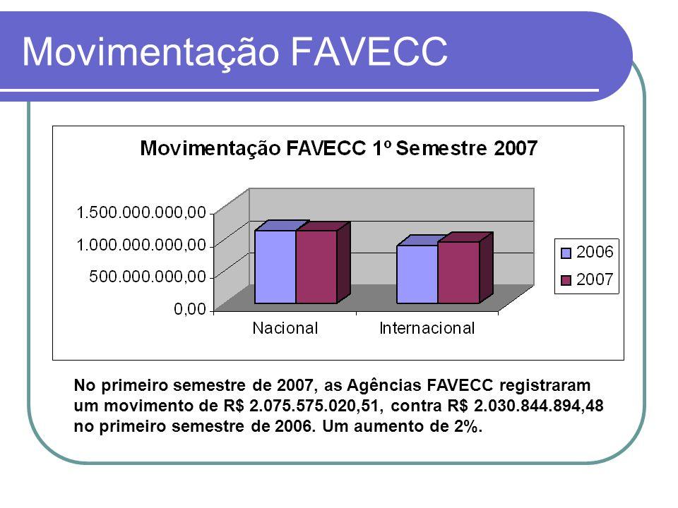 Movimentação FAVECC