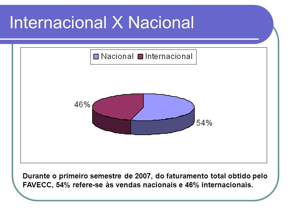 Internacional X Nacional