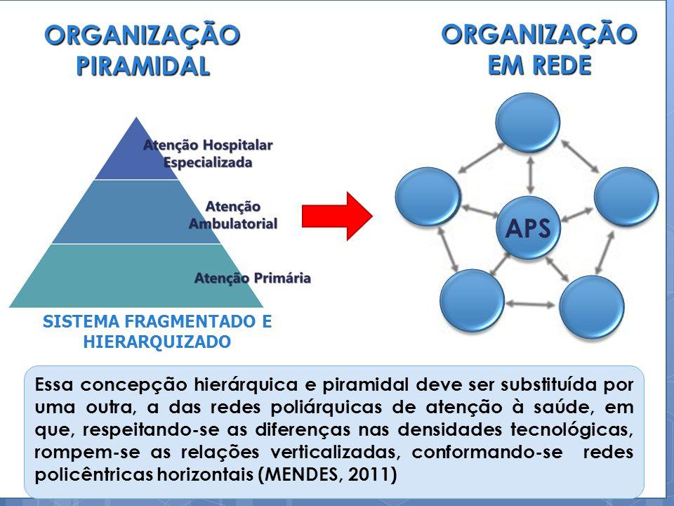ORGANIZAÇÃO PIRAMIDAL SISTEMA FRAGMENTADO E HIERARQUIZADO