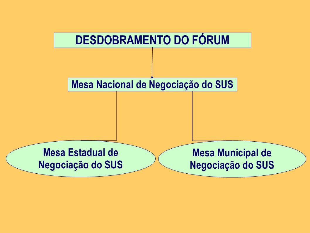 DESDOBRAMENTO DO FÓRUM