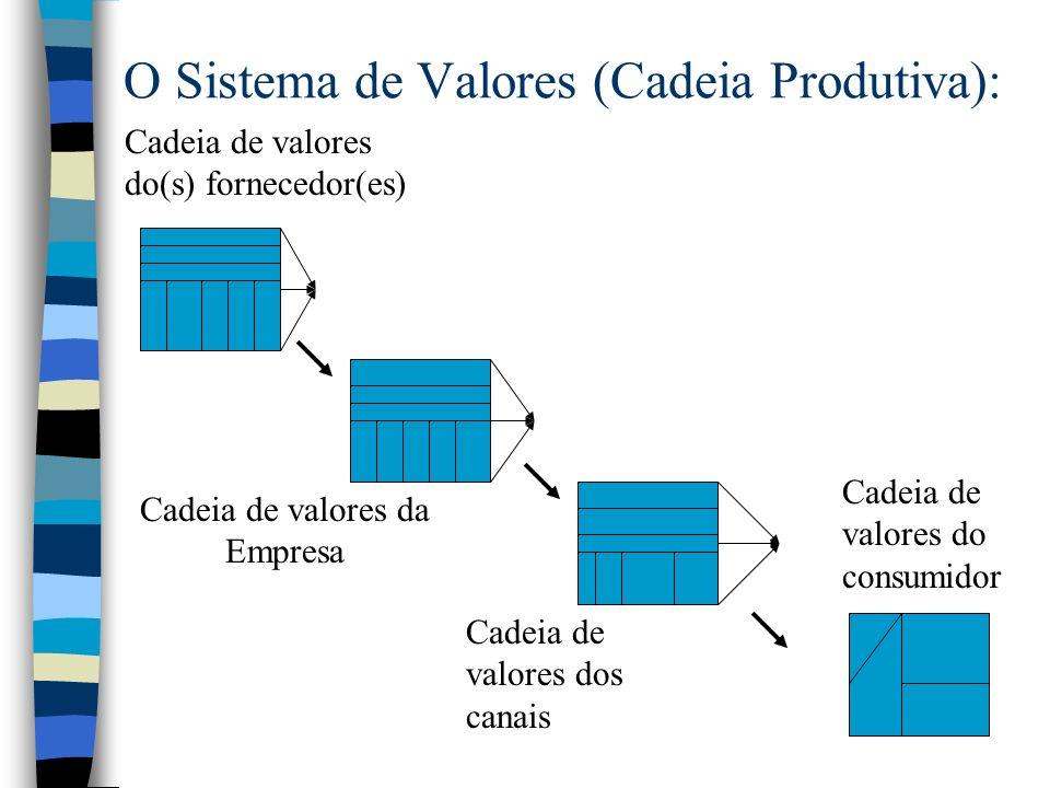 O Sistema de Valores (Cadeia Produtiva):
