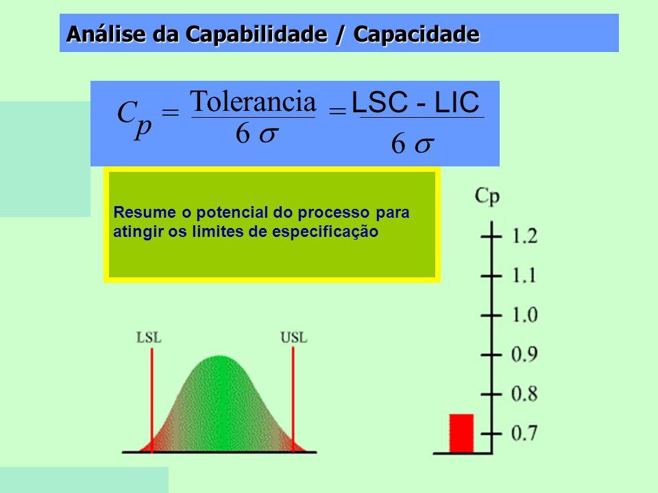 Tolerancia C = = p 6 s 6 s LSC - LIC