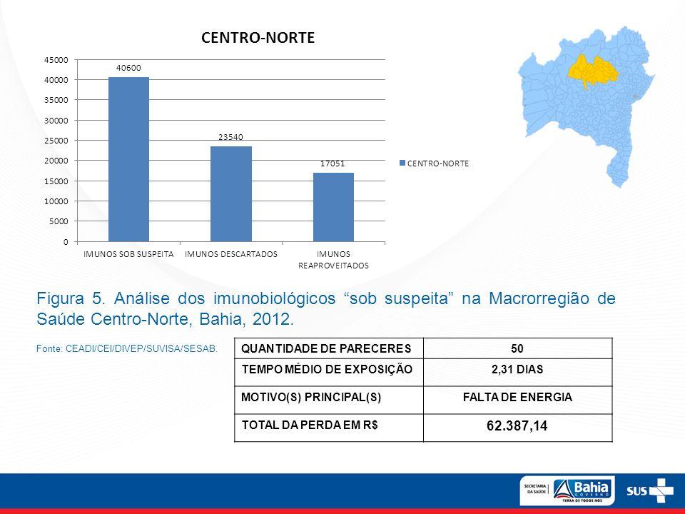 Figura 5. Análise dos imunobiológicos sob suspeita na Macrorregião de Saúde Centro-Norte, Bahia, 2012.
