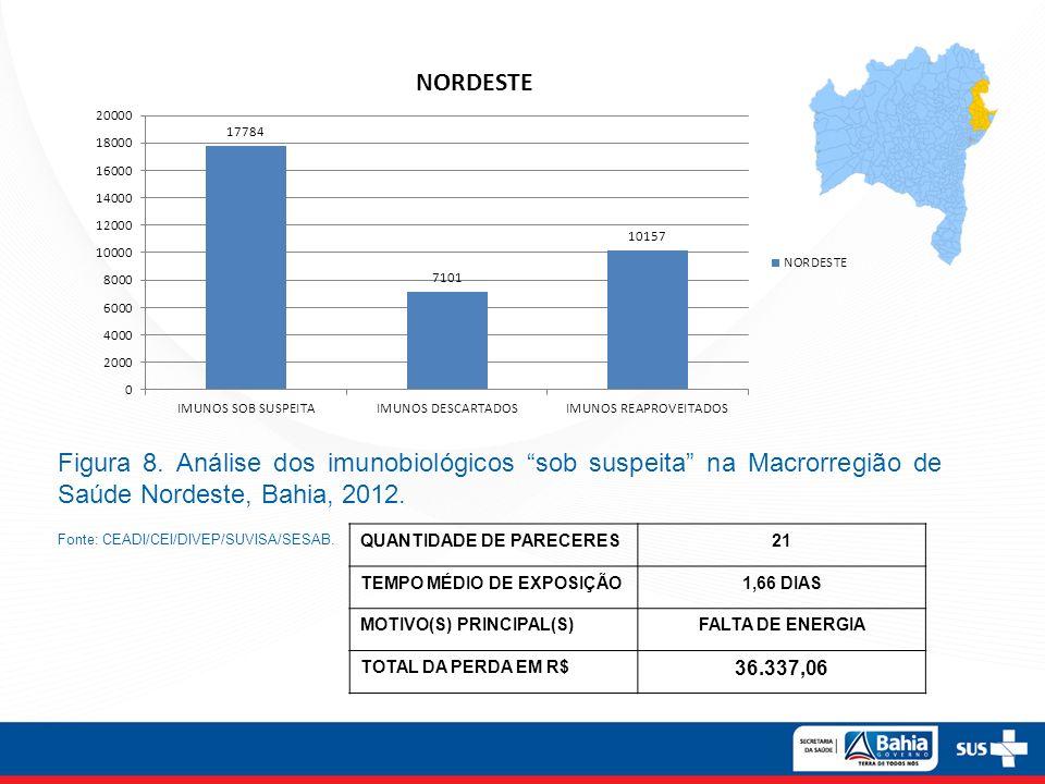 Figura 8. Análise dos imunobiológicos sob suspeita na Macrorregião de Saúde Nordeste, Bahia, 2012.