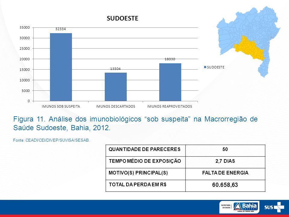 Figura 11. Análise dos imunobiológicos sob suspeita na Macrorregião de Saúde Sudoeste, Bahia, 2012.