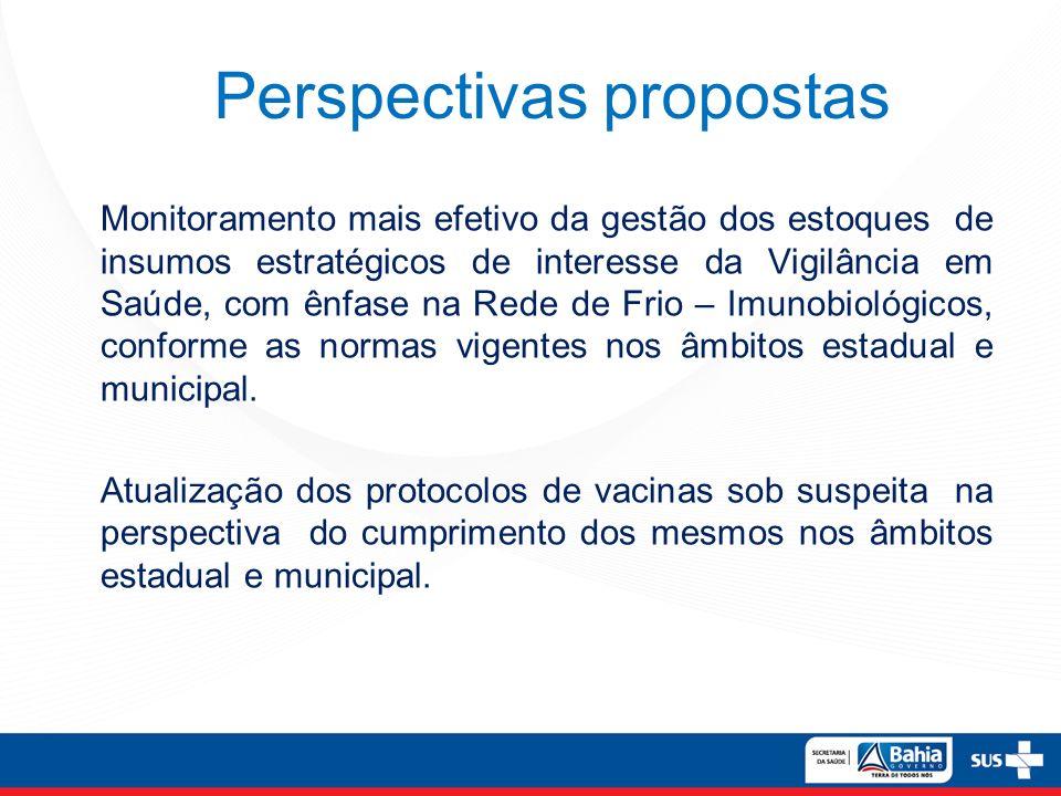 Perspectivas propostas