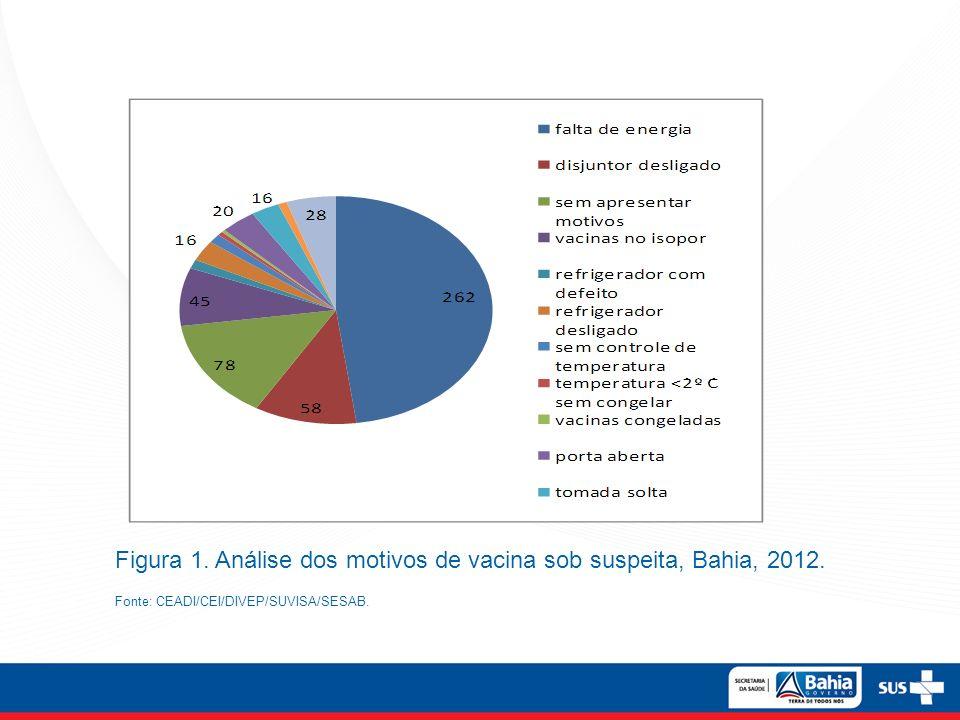 Figura 1. Análise dos motivos de vacina sob suspeita, Bahia, 2012.