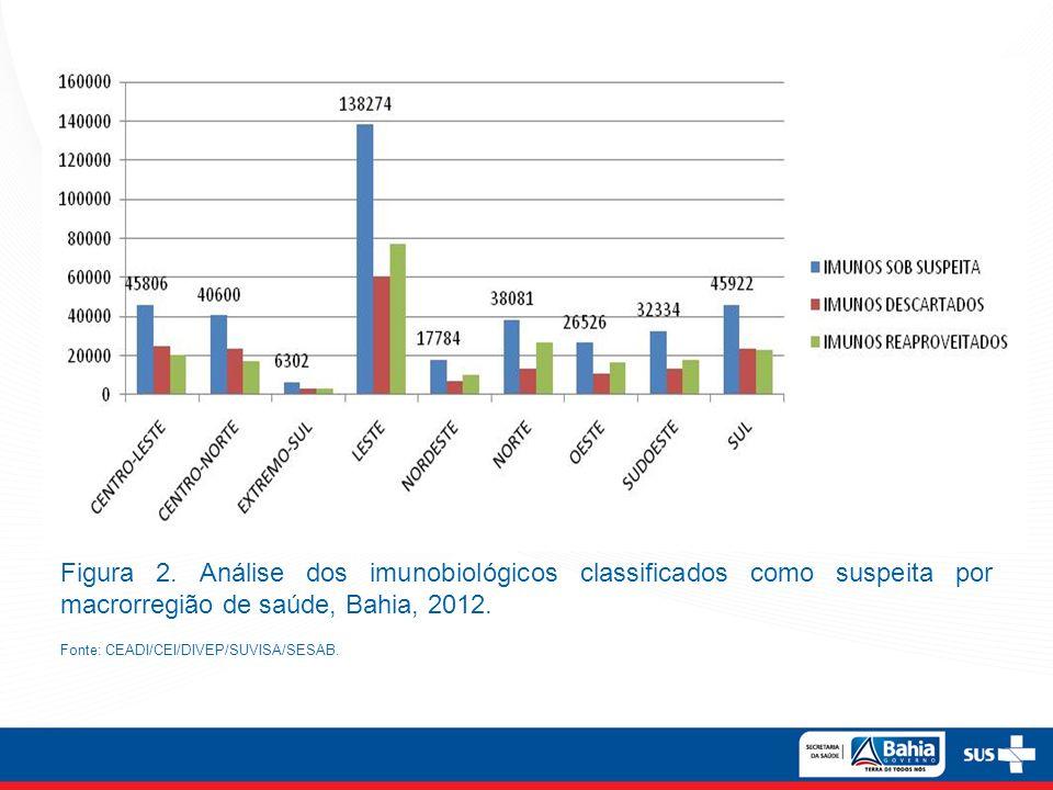 Figura 2. Análise dos imunobiológicos classificados como suspeita por macrorregião de saúde, Bahia, 2012.