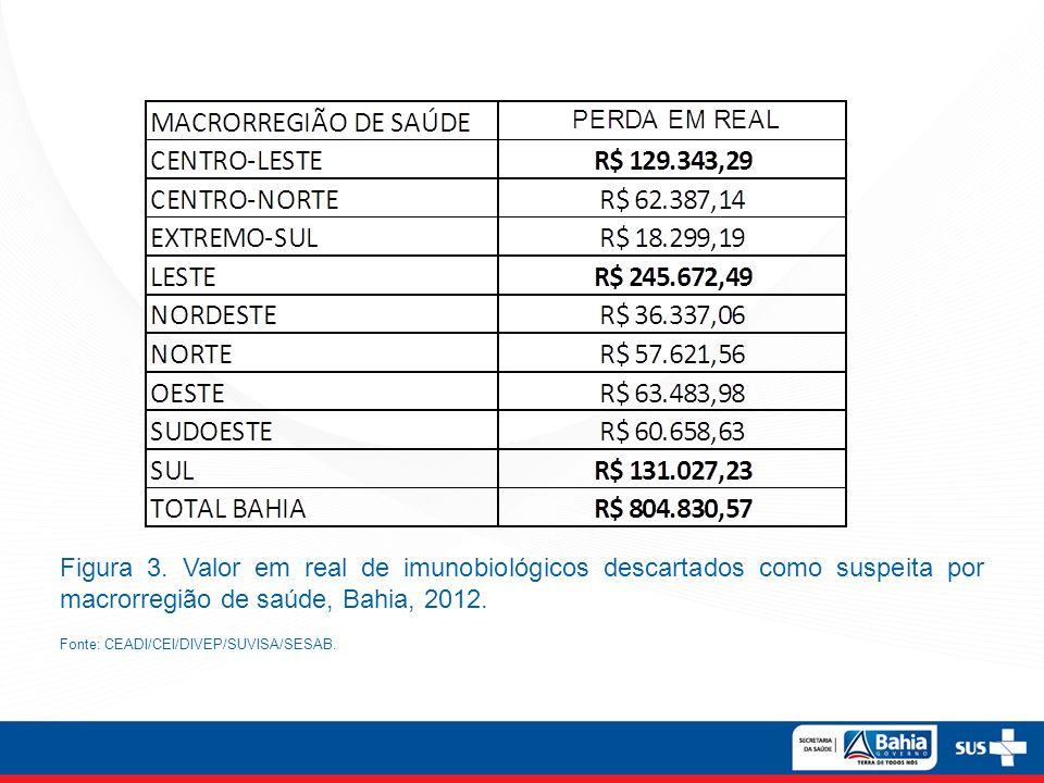 Figura 3. Valor em real de imunobiológicos descartados como suspeita por macrorregião de saúde, Bahia, 2012.