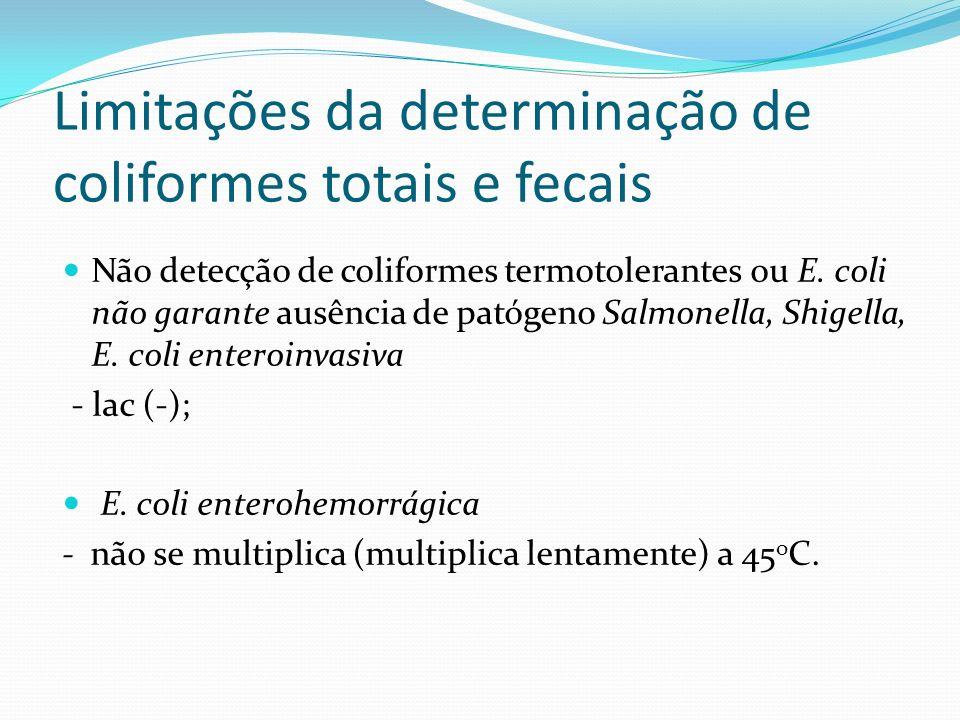 Limitações da determinação de coliformes totais e fecais