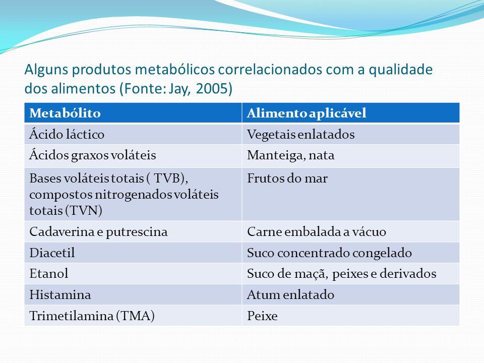 Alguns produtos metabólicos correlacionados com a qualidade dos alimentos (Fonte: Jay, 2005)