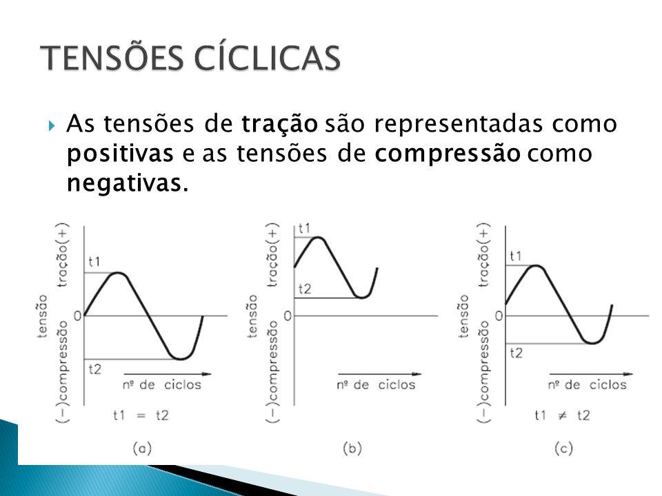 TENSÕES CÍCLICAS As tensões de tração são representadas como positivas e as tensões de compressão como negativas.