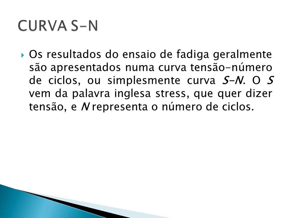 CURVA S-N