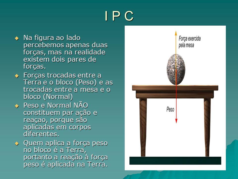 I P C Na figura ao lado percebemos apenas duas forças, mas na realidade existem dois pares de forças.