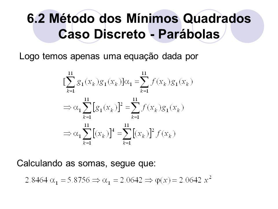6.2 Método dos Mínimos Quadrados Caso Discreto - Parábolas