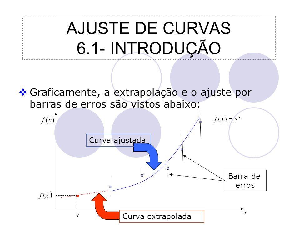 AJUSTE DE CURVAS 6.1- INTRODUÇÃO