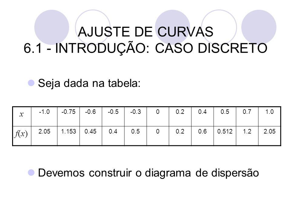 AJUSTE DE CURVAS 6.1 - INTRODUÇÃO: CASO DISCRETO