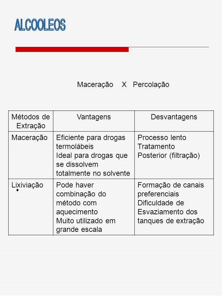 ALCOOLEOS Maceração X Percolação Métodos de Extração Vantagens