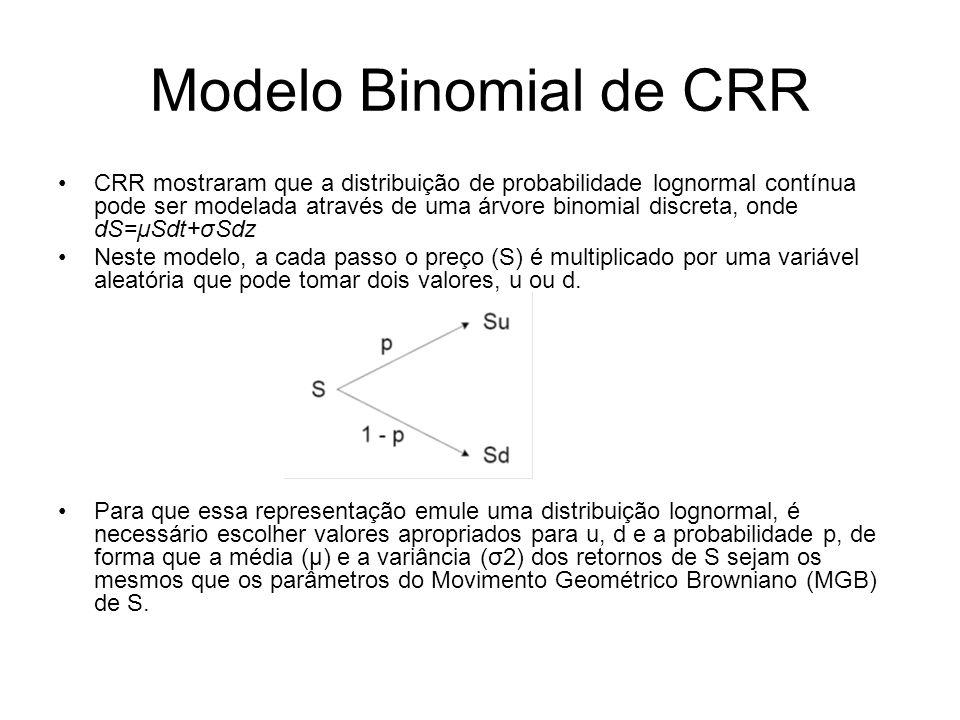 Modelo Binomial de CRR