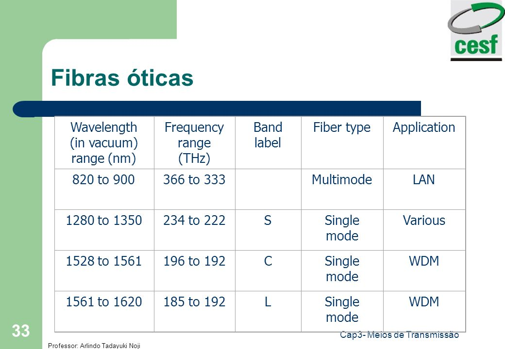 Fibras óticas Wavelength (in vacuum) range (nm) Frequency range (THz)