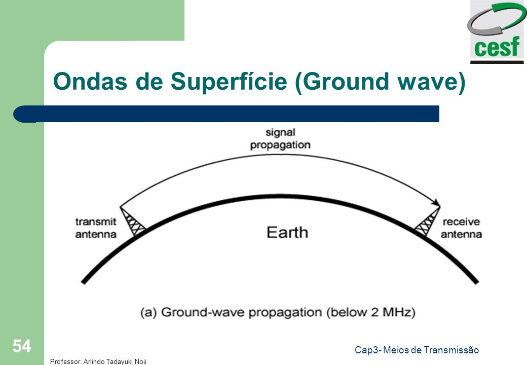 Ondas de Superfície (Ground wave)
