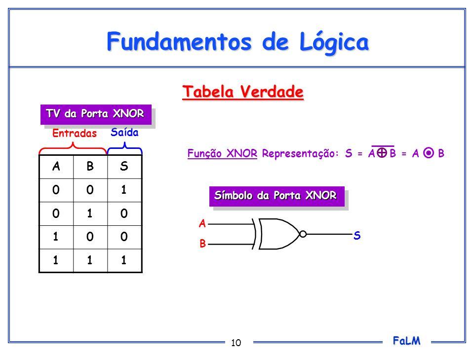Fundamentos de Lógica Tabela Verdade A B S 1 TV da Porta XNOR Entradas