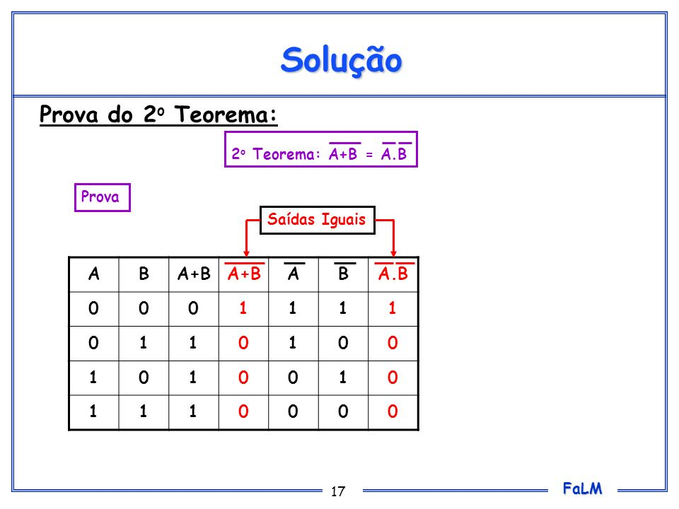Solução Prova do 2o Teorema: A B A+B A.B 1 2o Teorema: A+B = A.B Prova
