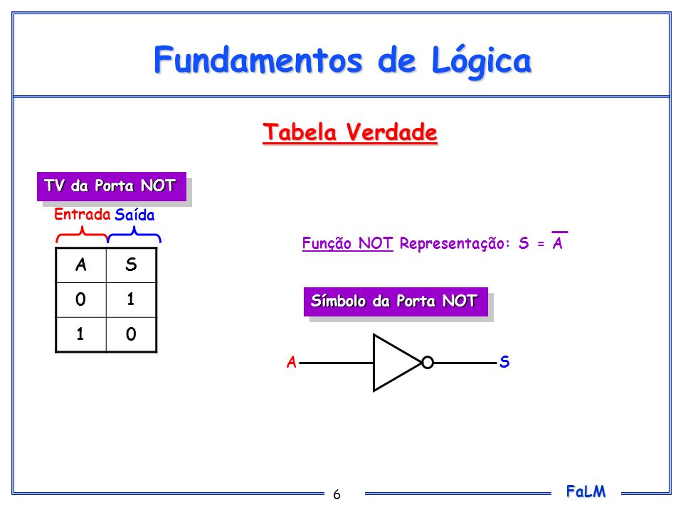 Fundamentos de Lógica Tabela Verdade A S 1 TV da Porta NOT Entrada