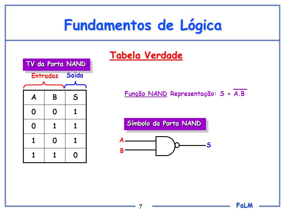 Fundamentos de Lógica Tabela Verdade A B S 1 TV da Porta NAND Entradas