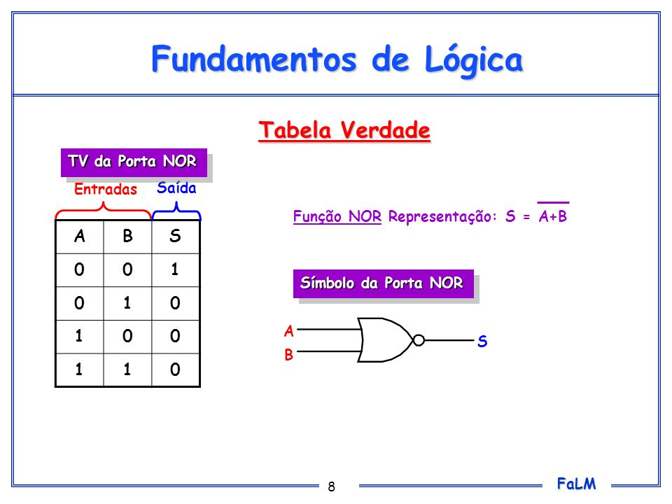 Fundamentos de Lógica Tabela Verdade A B S 1 TV da Porta NOR Entradas