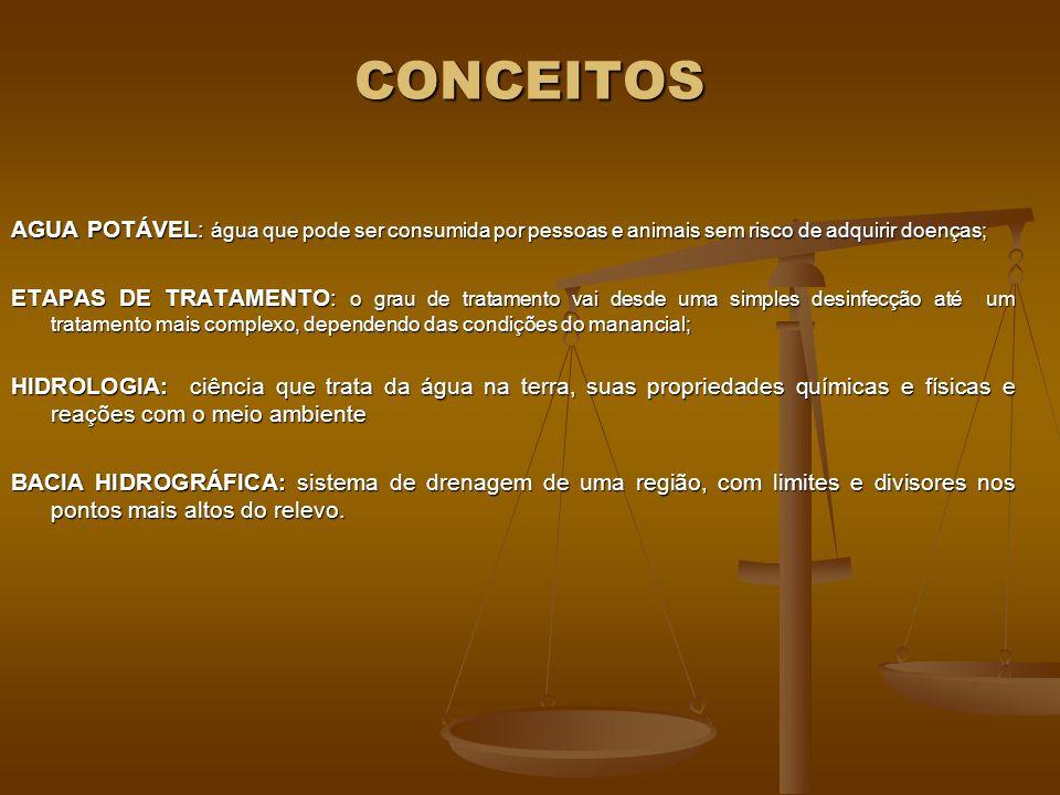 CONCEITOS AGUA POTÁVEL: água que pode ser consumida por pessoas e animais sem risco de adquirir doenças;