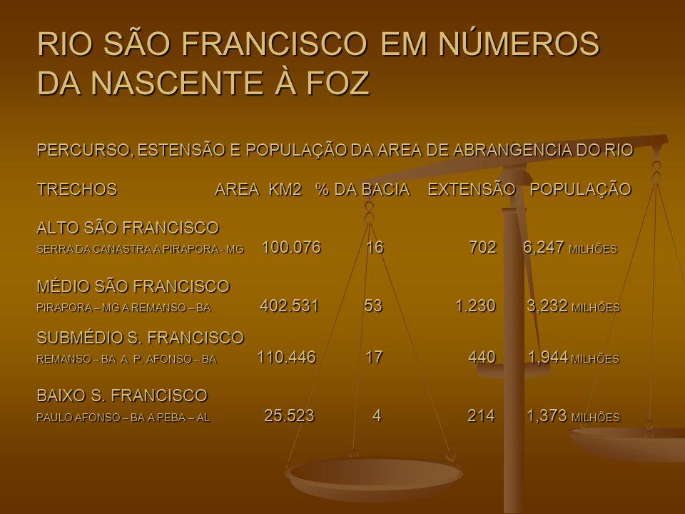 RIO SÃO FRANCISCO EM NÚMEROS DA NASCENTE À FOZ PERCURSO, ESTENSÃO E POPULAÇÃO DA AREA DE ABRANGENCIA DO RIO TRECHOS AREA KM2 % DA BACIA EXTENSÃO POPULAÇÃO ALTO SÃO FRANCISCO SERRA DA CANASTRA A PIRAPORA - MG 100.076 16 702 6,247 MILHÕES MÉDIO SÃO FRANCISCO PIRAPORA – MG A REMANSO – BA 402.531 53 1.230 3,232 MILHÕES SUBMÉDIO S.