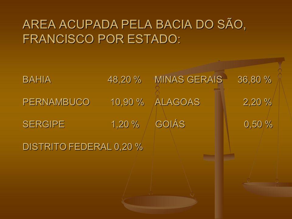 AREA ACUPADA PELA BACIA DO SÃO, FRANCISCO POR ESTADO: BAHIA 48,20 % MINAS GERAIS 36,80 % PERNAMBUCO 10,90 % ALAGOAS 2,20 % SERGIPE 1,20 % GOIÁS 0,50 % DISTRITO FEDERAL 0,20 %
