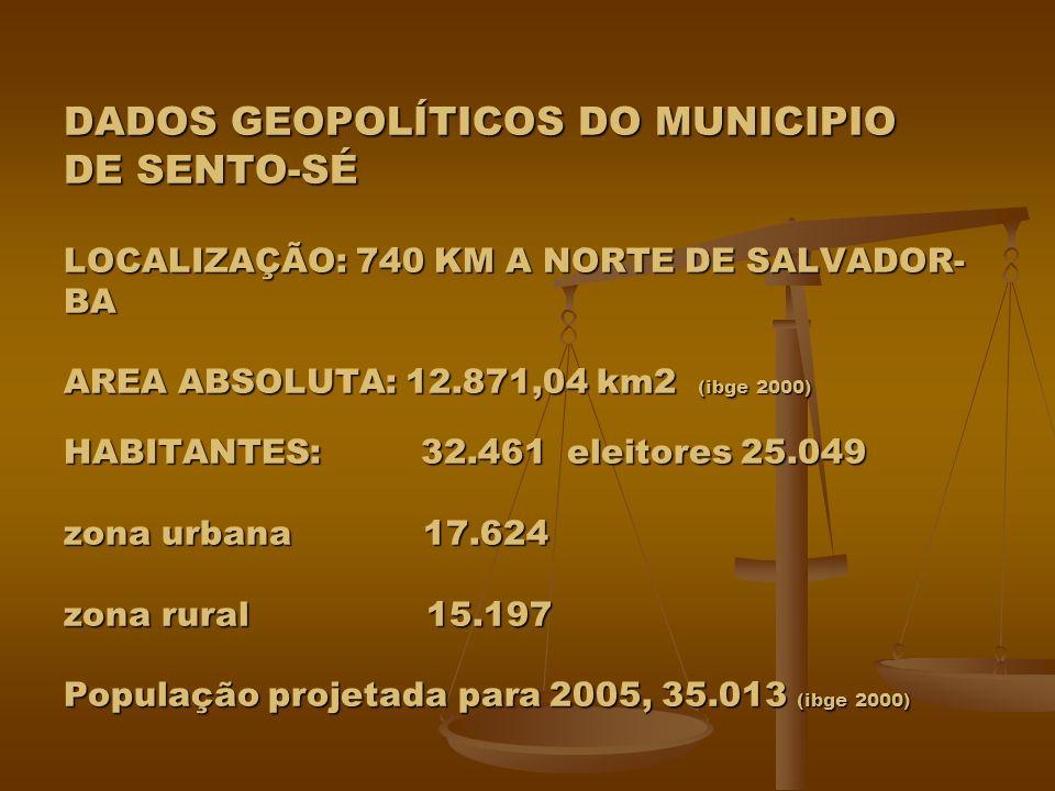 DADOS GEOPOLÍTICOS DO MUNICIPIO DE SENTO-SÉ LOCALIZAÇÃO: 740 KM A NORTE DE SALVADOR-BA AREA ABSOLUTA: 12.871,04 km2 (ibge 2000) HABITANTES: 32.461 eleitores 25.049 zona urbana 17.624 zona rural 15.197 População projetada para 2005, 35.013 (ibge 2000)