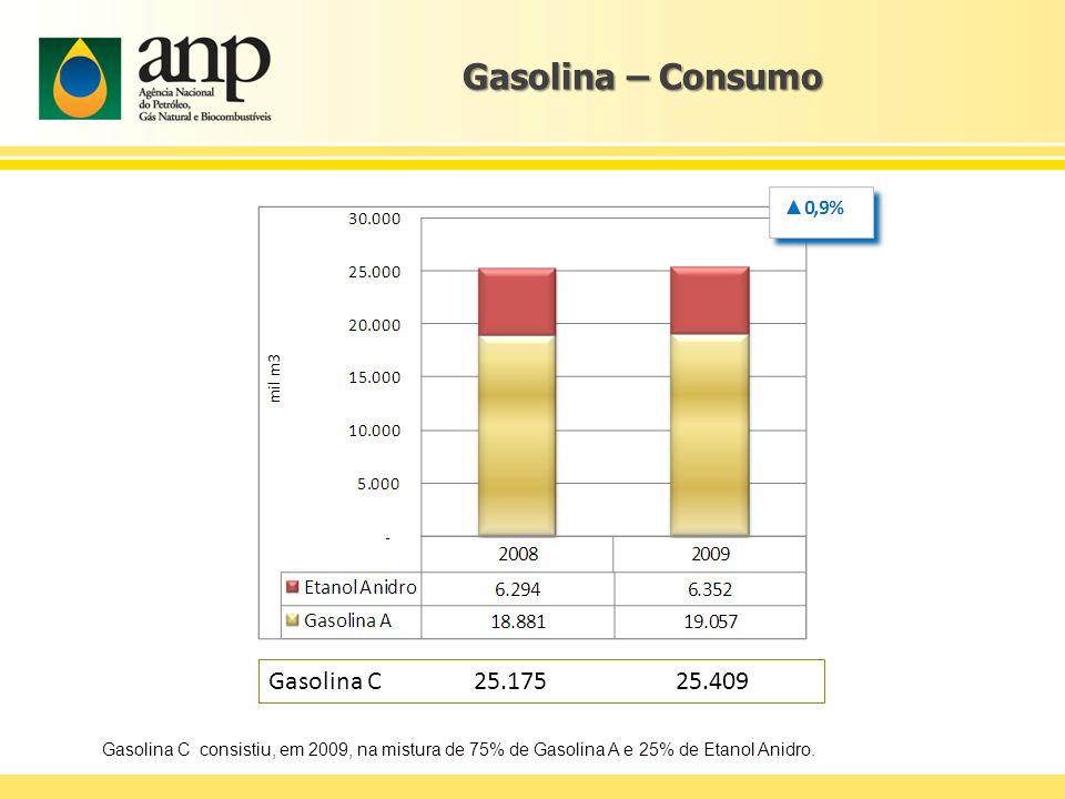 Gasolina – Consumo Gasolina C 25.175 25.409