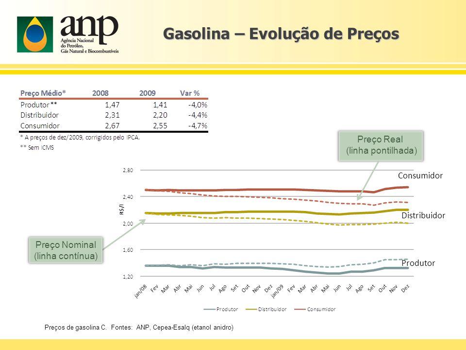 Gasolina – Evolução de Preços