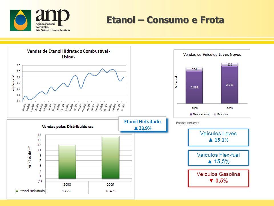 Etanol – Consumo e Frota